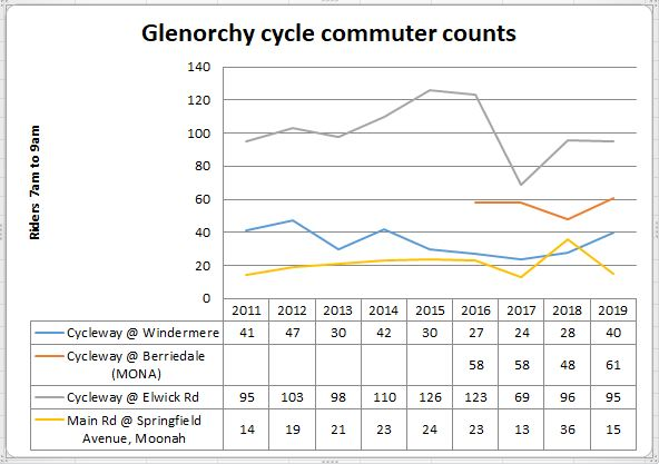 Glenorchy cycleway Main rd counts 2019